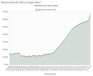 Bilanzsumme BoJ