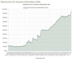 Bilanzsumme SNB